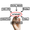 Creating Internet Marketing Strategy